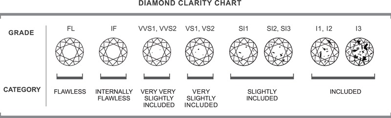 Clarity_Chart